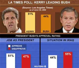 bush_kerry_chartpoll.jpg